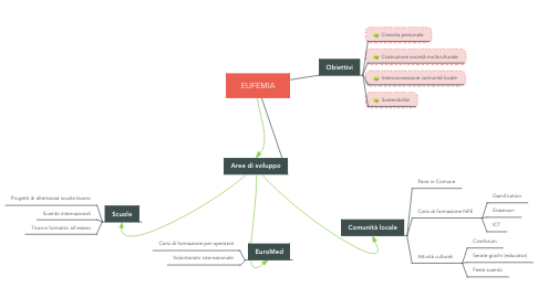 Mind Map: EUFEMIA