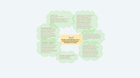 Mind Map: MODELO PEDAGÓGICO DE LA FORMACIÓN PROFESIONAL INTEGRAL DEL SENA