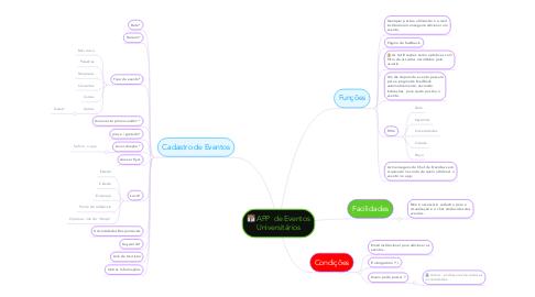 Mind Map: APP  de Eventos Universitários