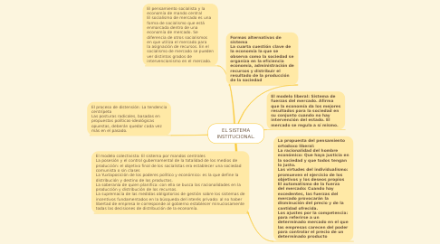 Mind Map: EL SISTEMA INSTITUCIONAL.