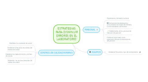 Mind Map: ESTRATEGIAS PARA DISMINUIR ERRORES EN EL LABORATORIO