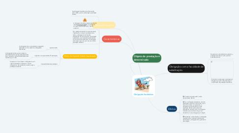 Mind Map: Obrigações facultativas