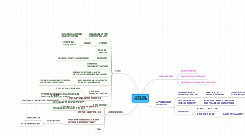 Mind Map: EUROPEAN COMMISSION