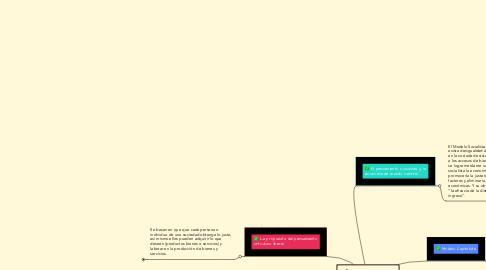 Mind Map: Diferencias entre los Modelos Económicos Institucionales.