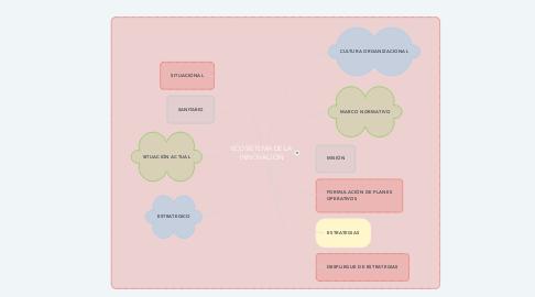 Mind Map: ECOSISTEMA DE LA INNOVACIÓN