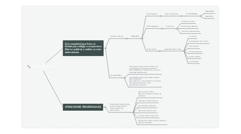 Mind Map: PODER PUBLICO