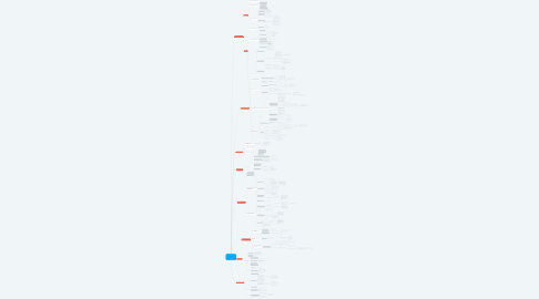 Mind Map: Droit pénal