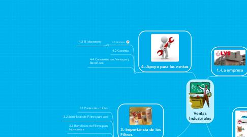 Mind Map: Ventas Industriales