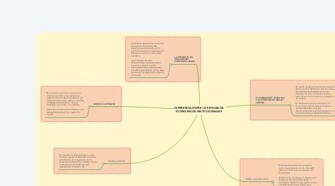 Mind Map: DIFERENCIA ENTRE LOS MODELOS ECONOMICOS INSTITUCIONALES