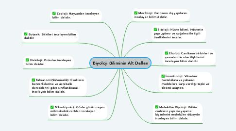 Mind Map: Biyoloji Biliminin Alt Dalları