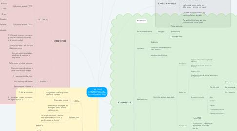 Mind Map: LITERATURA CONTEMPORANEA LATINOAMERICANA