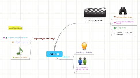 Mind Map: hobbys