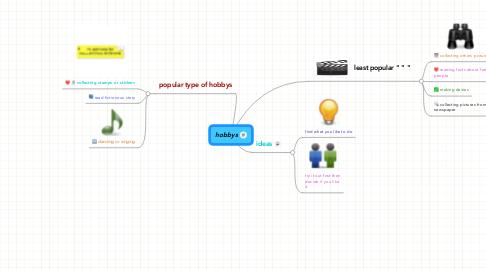 Mind Map: hobbys
