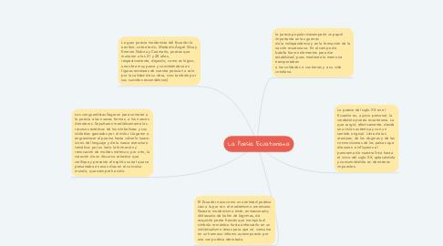 Mind Map: La Poesía Ecuatoriana