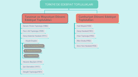Mind Map: TÜRKİYE'DE EDEBİYAT TOPLULUKLARI