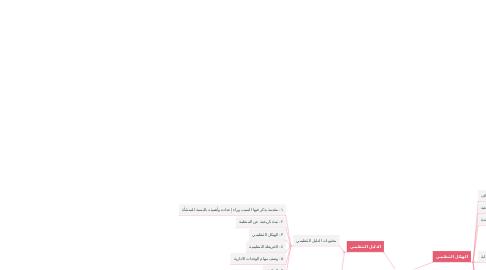 Mind Map: تلخيص التصميم التنظيمي