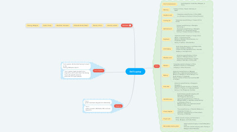 Mind Map: Dell Laptop