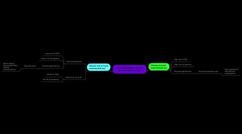 Mind Map: Choosing whether to have unprotected sex or not.