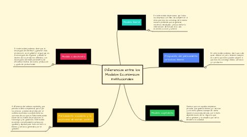 Mind Map: Diferencias entre los Modelos Económicos Institucionales