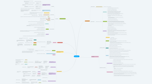Mind Map: Psicofarmacos