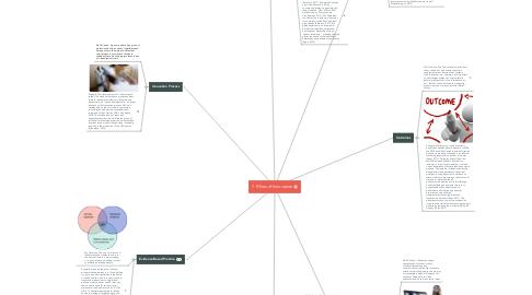 Mind Map: 7 Pillars of Innovation