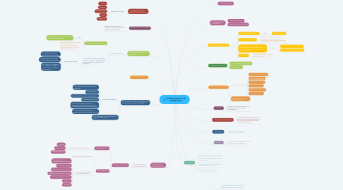 Mind Map: COMPONENTES DE USABILIDAD