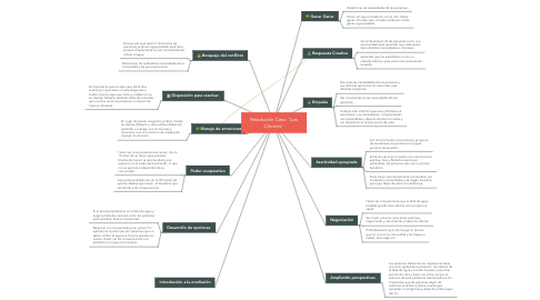 "Mind Map: Resolución Caso ""Los Chorros"""