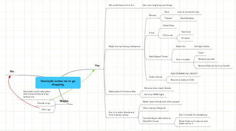 Mind Map: Danneylle invites me to go shopping.