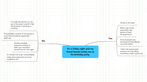 Mind Map: It's a friday night and my friend Daniel invites me to his birthday party.