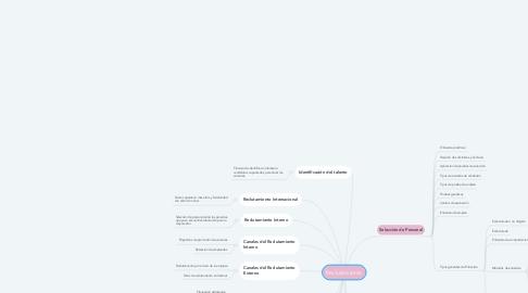 Mind Map: Reclutamiento