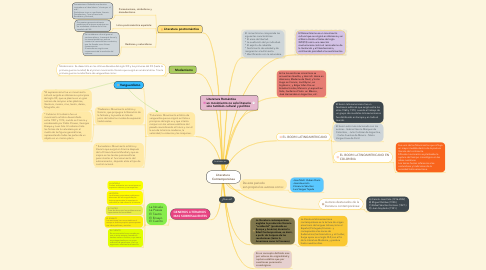 Mind Map: Literatura  Contemporánea