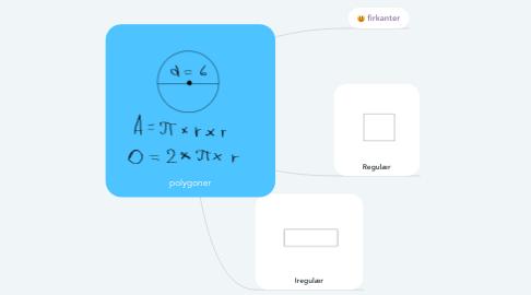 Mind Map: polygoner