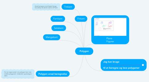 Mind Map: Polygon