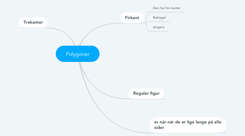 Mind Map: Polygoner