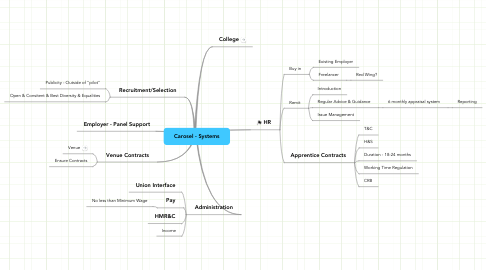Mind Map: Carosel - Systems