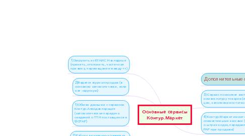 Mind Map: Основные сервисы Контур.Маркет