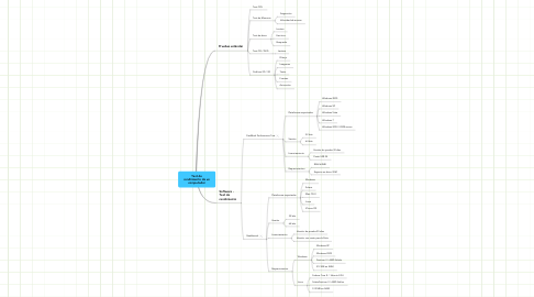 Mind Map: Test de