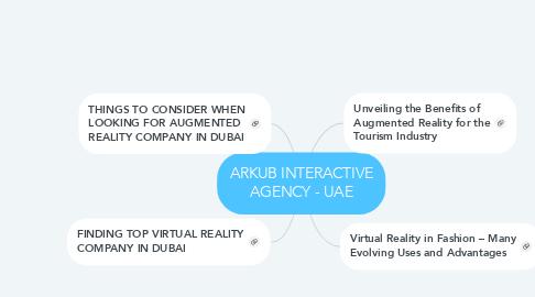 Mind Map: ARKUB INTERACTIVE AGENCY - UAE