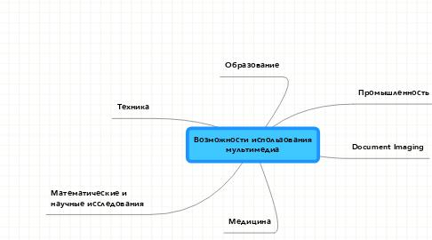 Mind Map: Возможности использования мультимедиа
