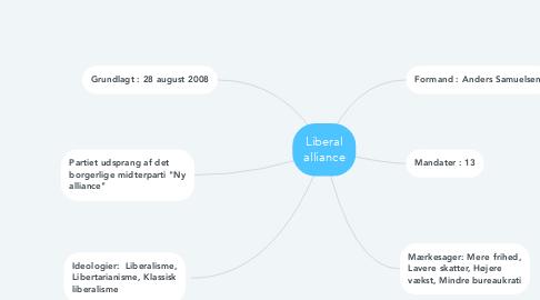 Mind Map: Liberal alliance