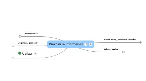 Mind Map: Procesar la información