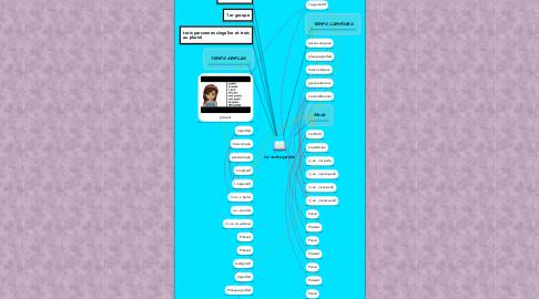 Mind Map: Le verbe parler