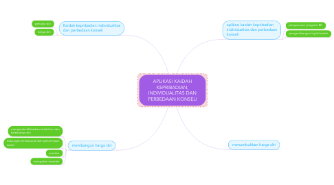 Mind Map: APLIKASI KAIDAH KEPRIBADIAN, INDIVIDUALITAS DAN PERBEDAAN KONSELI