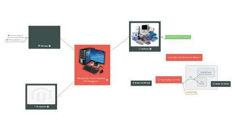 Mind Map: -Elementos De Un Sistema De Computo-