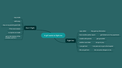 Mind Map: A girl wants to fight me