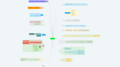 Mind Map: Proyecto.