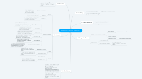 Mind Map: Aprendizaje Basado en Videos (VBL)