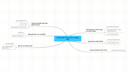 Mind Map: Driving with friends and not telling mom