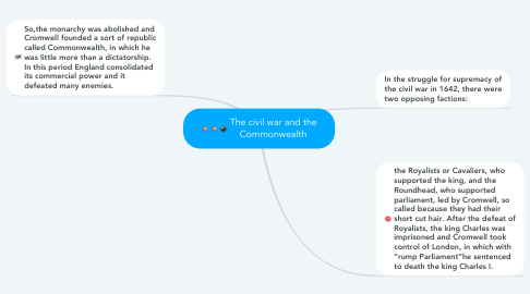 Mind Map: The civil war and the Commonwealth
