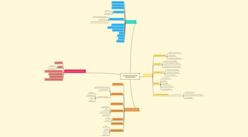Mind Map: proceso técnico de reclutamiento